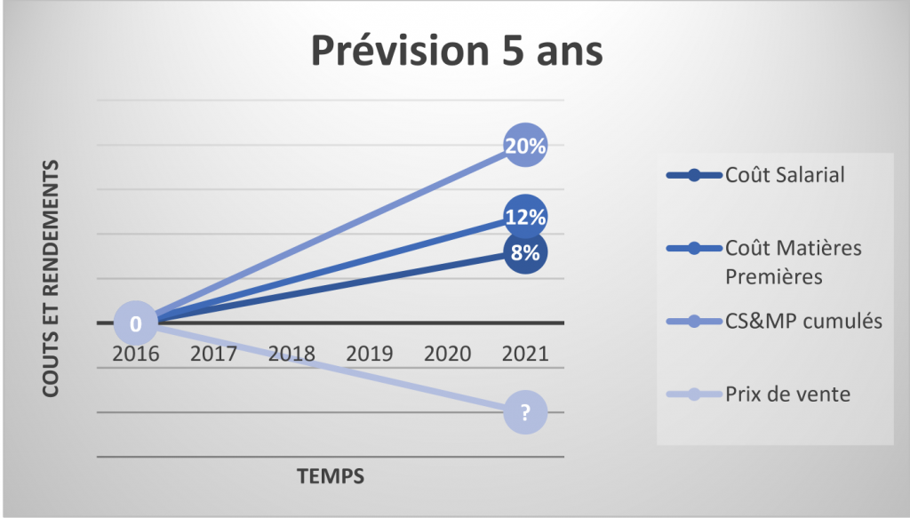 Lean Management Operational Excellence Prevision 5 ans Belgique